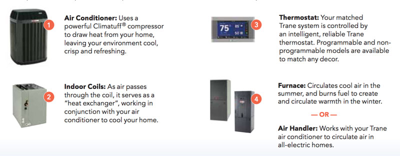 AC, Indoor Coils, Thermostat and furnace
